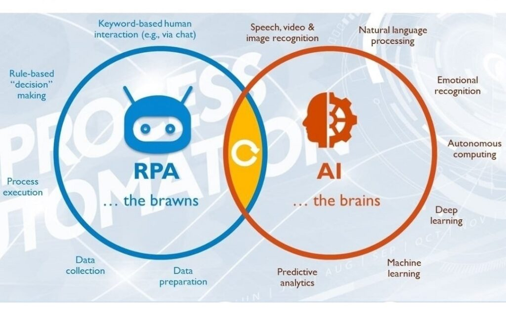 Mối liên hệ giữa RPA và AI